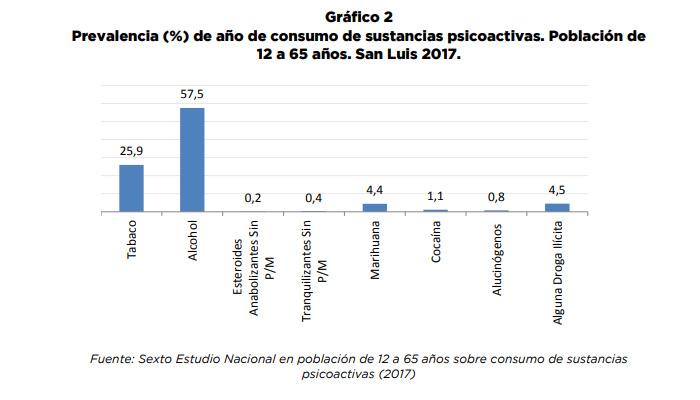 """Para el SEDRONAR el consumo de alcohol en San Luis """"es alto"""" porque el 57,5% de los puntanos lo hace"""
